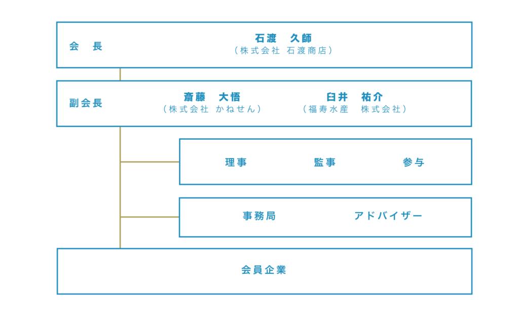 気仙沼水産資源活用研究会 組織図